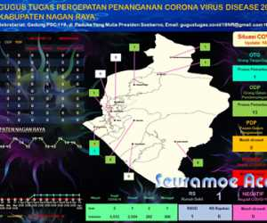 Ini Update COVID-19 Serta Sebaran ODP dan OTG Di Nagan Raya