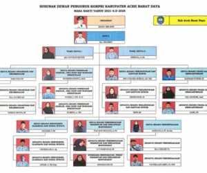 Berikut Nama dan Jabatan Kopri Abdya Masa Bakhti 2021-2025